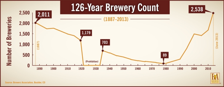 Graphic Courtesy of The Brewers Association   www.brewersassociation.org