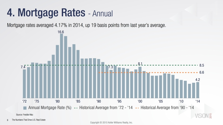 Mortgage Rates Slide-Historic