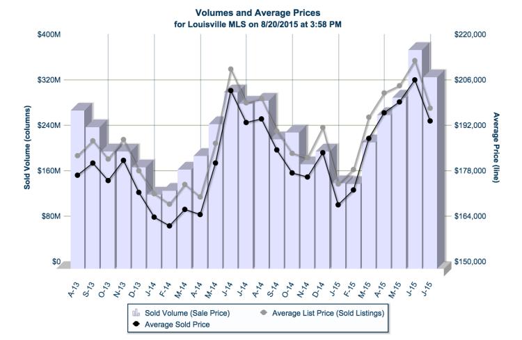 Jefferson County Average Prices